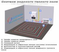 система водяных теплых полов | теплый пол на газовом котле
